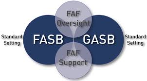 gasb and fasb comparision Fasb has special rules for reporting on private health care organizations and of course, if the health care organization is associated with government (as an spe), then gasb.